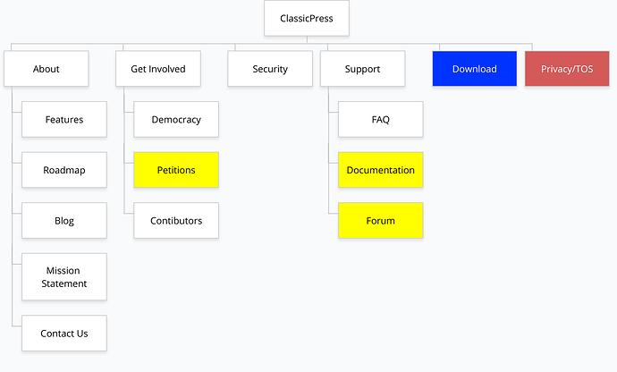 ClassicPress Sitemap